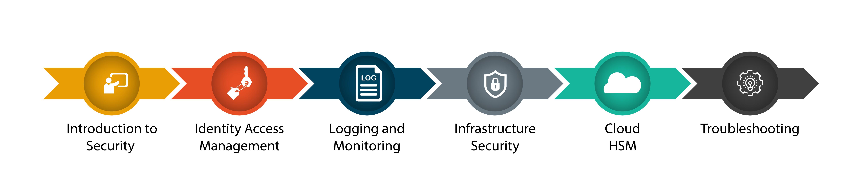 Cloud Security Training Institute in Chennai