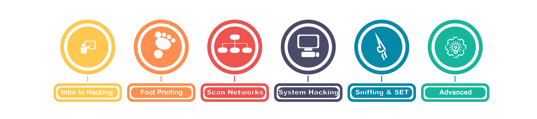 Ethical Hacking Training in Chennai